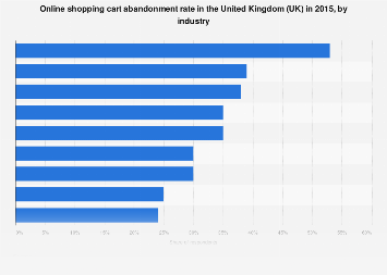 Online shopping cart abandonment rate in the United Kingdom (UK) 2015, by industry