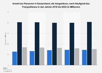 Umfrage in Deutschland zur Häufigkeit des persönlichen Fotografierens 2017
