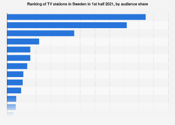 Sweden: leading TV stations by audience share 2020   Statista