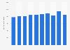 Domestic demand of butadiene in South Korea 2006-2017