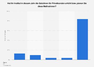 Umfrage zur Erhöhung der Gebühren im Privatkundengeschäft deutscher Banken 2018