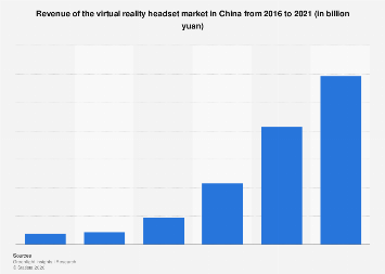 Revenue of virtual reality headset market in China 2016-2021