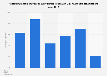 Ratio of cyber security staff to IT users in healthcare organizations U.S. 2018