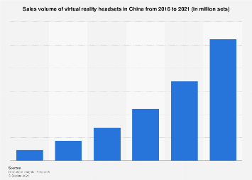 Sales volume of virtual reality headsets in China 2016-2021