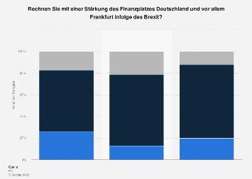 Umfrage zur möglichen Stärkung des Finanzplatzes Deutschland infolge des Brexit 2019