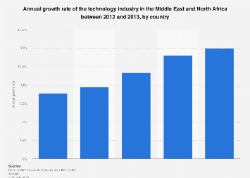 technology industry growth rate in MENA by country 2012-2013