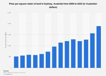 Price per square meter of land in Sydney, Australia 2010-2015