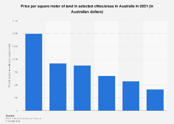 Price per square meter of land in selected cities Australia 2015