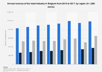 Annual revenue of the hotel industry in Belgium 2010-2017, by region