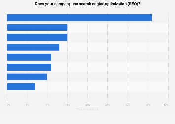 Use of search engine optimization by companies in Sweden 2016, by industry sector