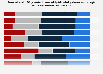 Perceived ROI level from digital marketing channels worldwide 2017