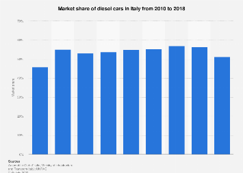 Market share of diesel cars in Italy 2010-2018