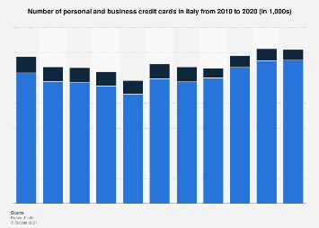 Italy: number of active credit cards 2010-2018, by type