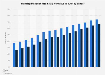 Italy: internet penetration rate 2005-2015, by gender