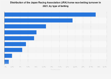 Betting turnover share JRA horse racing Japan 2016 by type of betting