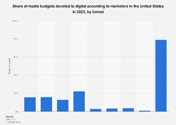 Share of social media in digital marketing budgets in the U.S. 2013-2016