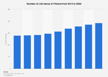 Number of Lidl stores in Finland 2012-2017