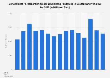 Darlehen der Förderbanken für die gewerbliche Förderung in Deutschland bis 2016