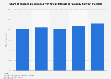 Share of households equipped with air conditioning Paraguay 2014-2017