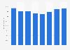 Total assets of Belfius Bank 2014-2018