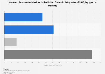 U.S. connected devices broken down by type Q1 2016