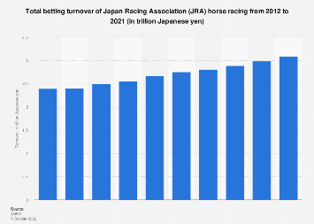 JRA horse racing betting turnover Japan 2007-2016