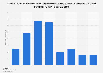 Wholesale sales turnover of organic meat to food service in Norway 2014-2016