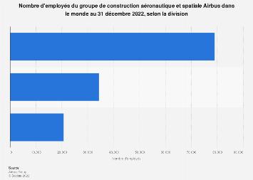 Employés du groupe de construction aéronautique et spatiale Airbus par division 2017