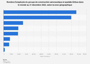 Employés du groupe de construction aéronautique et spatiale Airbus par pays 2017