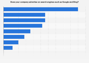 Survey on companies advertising on search engines in Sweden 2016, by industry sector