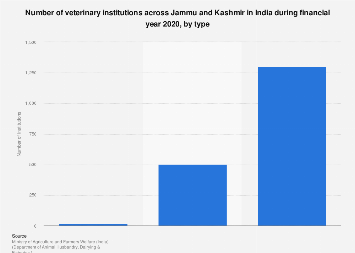 Number of veterinary institutions across Jammu and Kashmir, India by type 2017