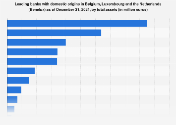 Leading banks with domestic origins in the Benelux region 2016, by total assets