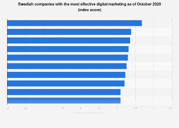 Digital marketing performance ranking of major companies in Sweden 2018