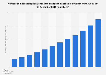 Uruguay: number of  mobile telephony lines with broadband access 2011-2016, by sector