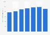 Production de polypropylène d'Exxon Mobil dans le monde 2012-2018
