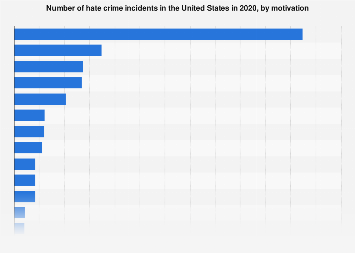 Number of hate crime incidents in the U.S. in 2016, by bias motivation