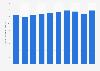 Production volume of liquid nitrogen Japan 2012-2017