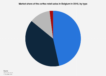 Market share of the coffee retail sales in Belgium 2016, by type