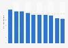 Production volume of dissolved acetylene Japan 2012-2018