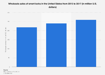 Smart lock wholesale revenue in the United States 2015-2017