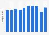 Domestic demand of fluoro carbon Japan 2012-2018
