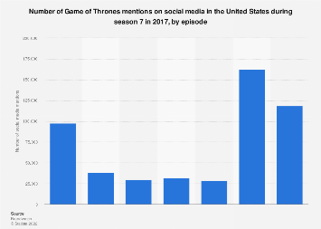 Game of Thrones U.S. social media buzz as of August 2017, by episode