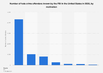 Number of known hate crime offenders in the U.S. by motivation, 2016