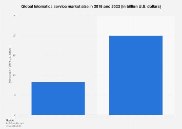 Telematics service: market size worldwide 2016/2023