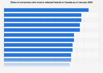 Leading trusted brands in Canada 2017-2018