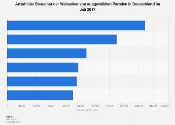 Besucher der Webseiten ausgewählter Parteien in Deutschland im Juli 2017
