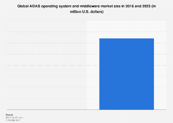 ADAS OS and middleware: global market size 2016/2023