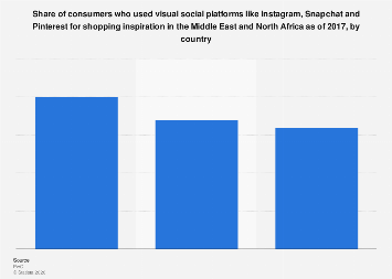 Visual social platforms as shopping inspiration in MENA by country 2017