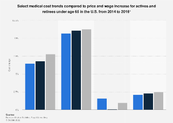 Medical cost trend comparison to price and wage increase U.S. 2014-2016