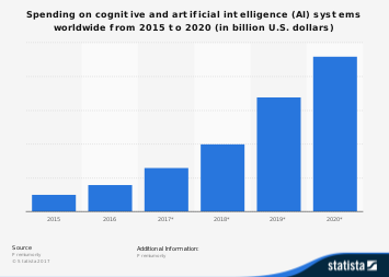 Spending on cognitive/AI systems worldwide, 2015-2021